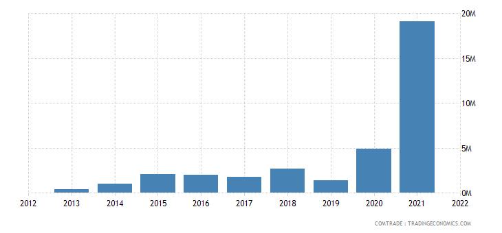 pakistan imports cameroon
