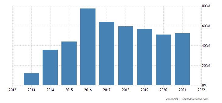 pakistan imports canada