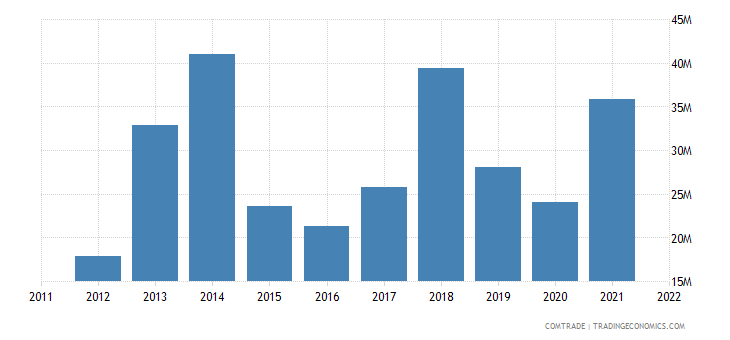 pakistan imports chile