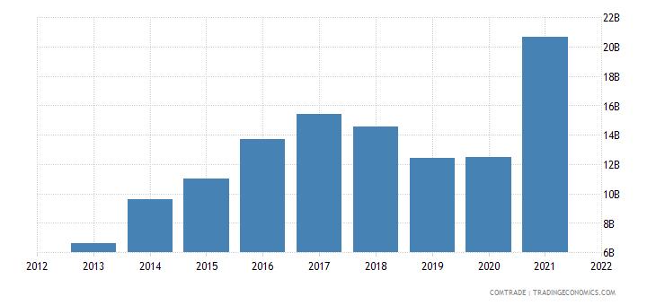 pakistan imports china