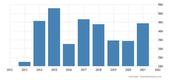 pakistan imports czech republic