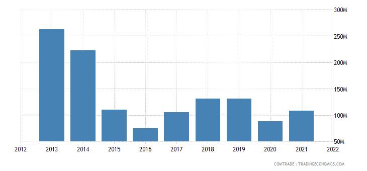 pakistan imports denmark