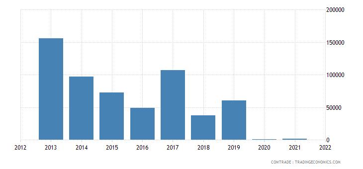 pakistan imports eritrea