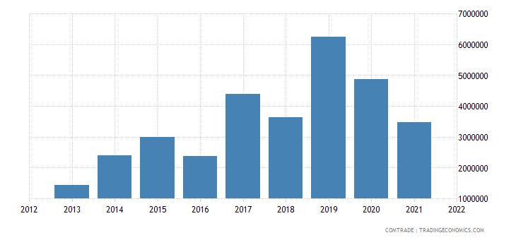pakistan imports estonia