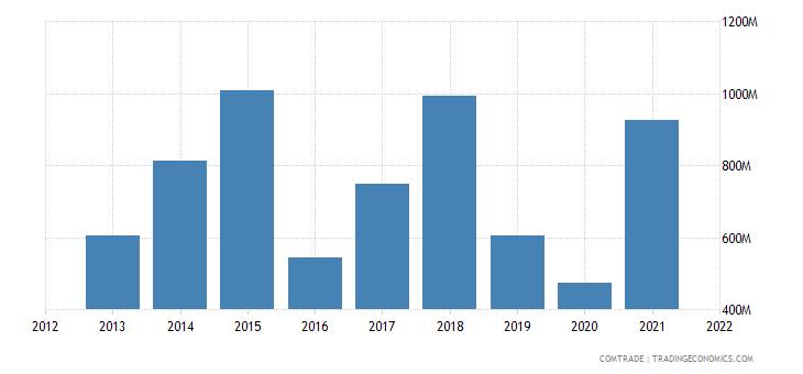 pakistan imports fertilizers