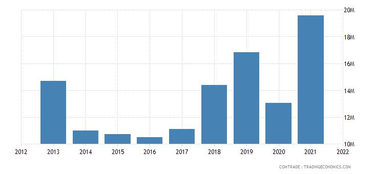 pakistan imports france iron steel