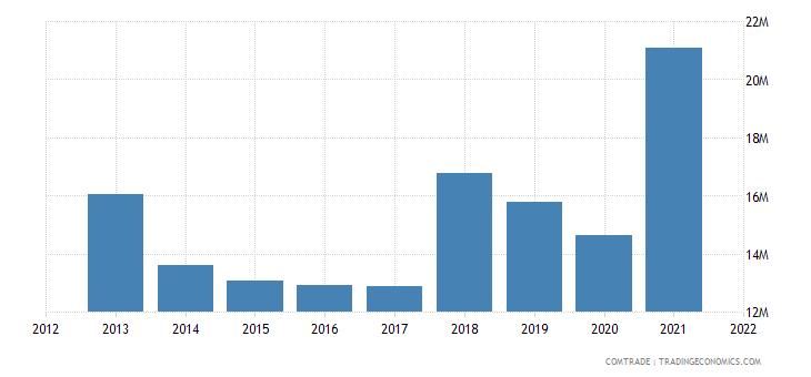 pakistan imports france plastics