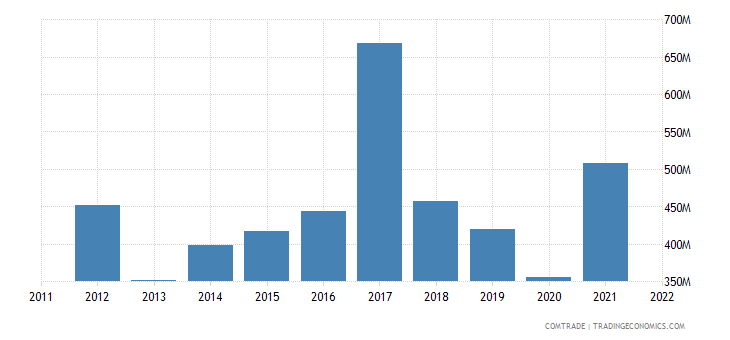 pakistan imports france