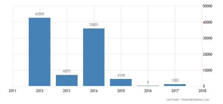 pakistan imports french polynesia