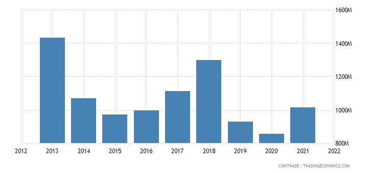 pakistan imports germany