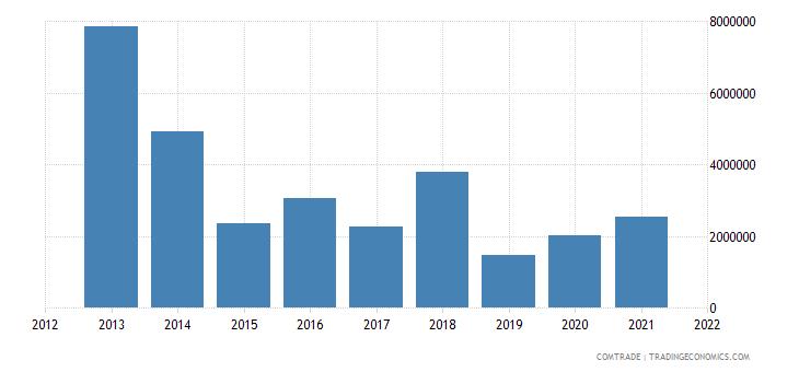 pakistan imports ghana