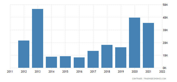 pakistan imports greece