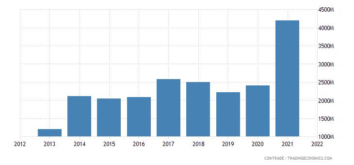 pakistan imports indonesia