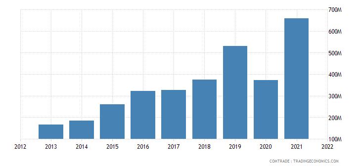 pakistan imports iran