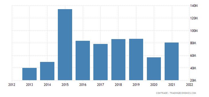 pakistan imports ireland