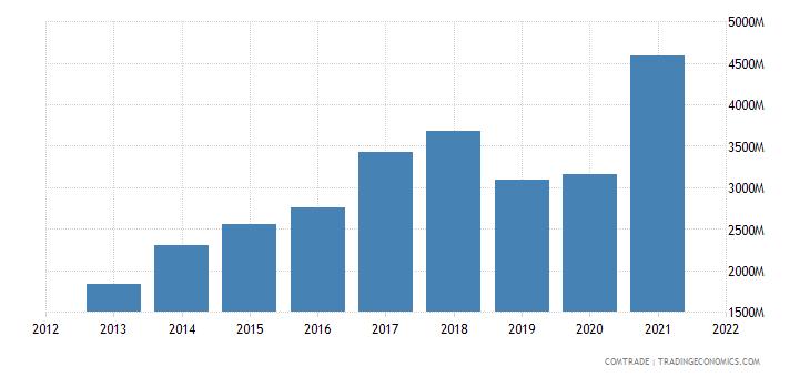 pakistan imports iron steel