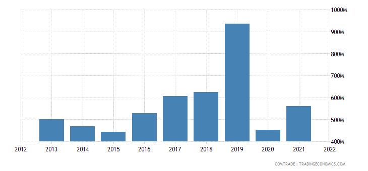 pakistan imports italy