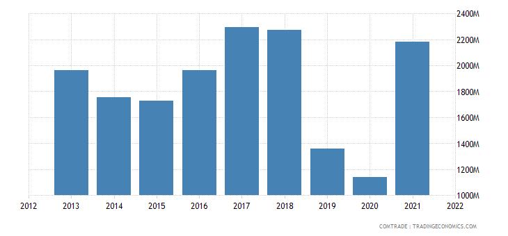 pakistan imports japan