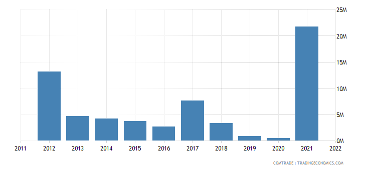 pakistan imports kazakhstan