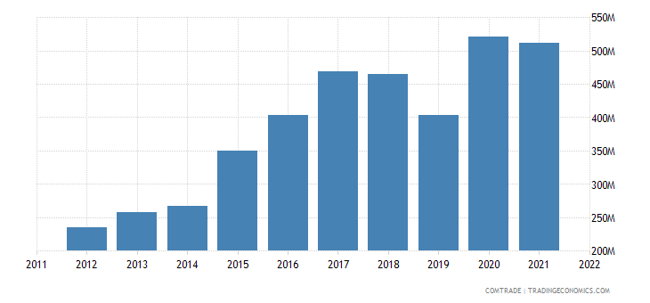 pakistan imports kenya