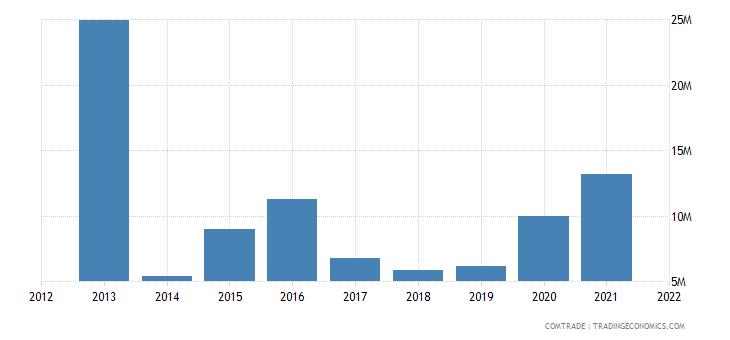 pakistan imports lithuania