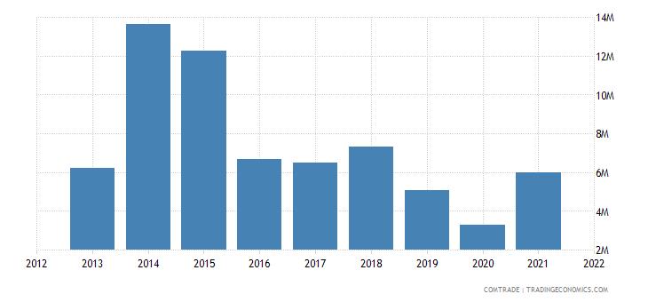 pakistan imports luxembourg