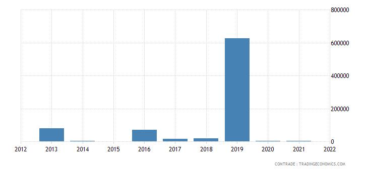 pakistan imports macedonia