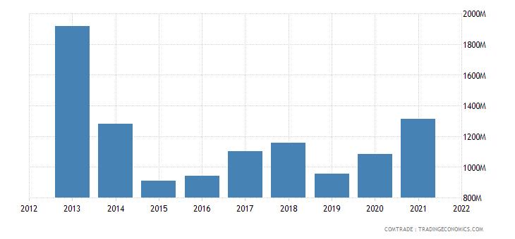 pakistan imports malaysia