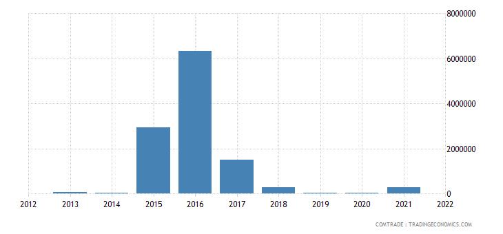 pakistan imports maldives