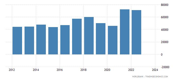 pakistan imports merchandise customs current us$ millions wb data