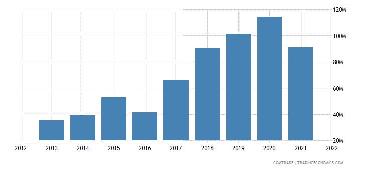 pakistan imports mexico