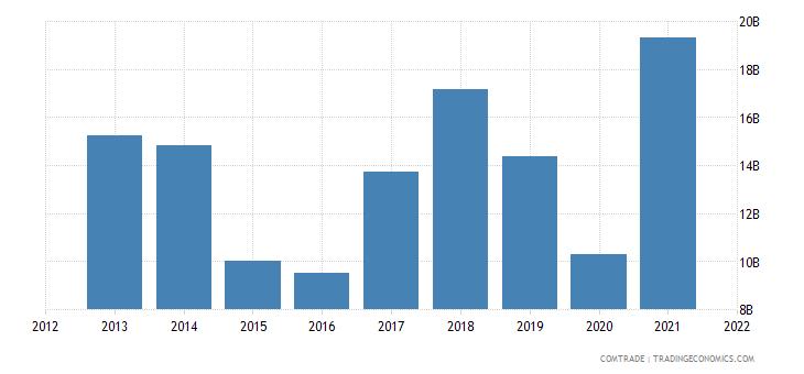 pakistan imports mineral fuels oils distillation products