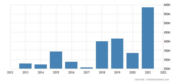 pakistan imports morocco
