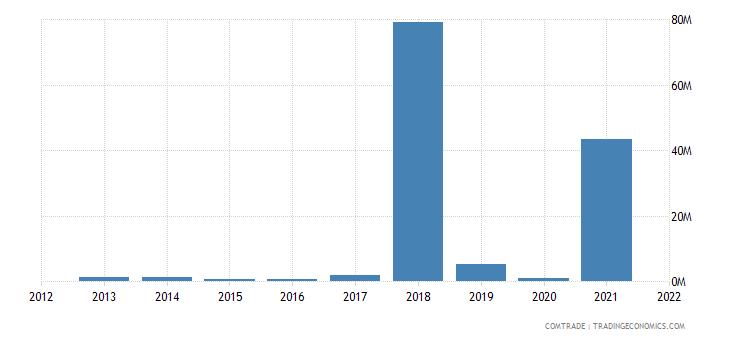 pakistan imports mozambique