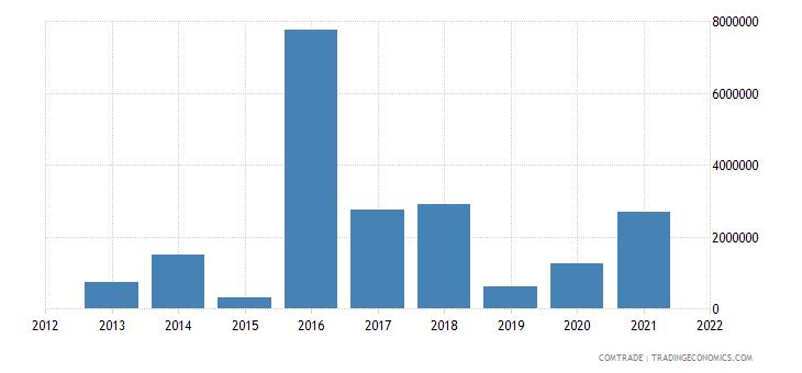 pakistan imports namibia