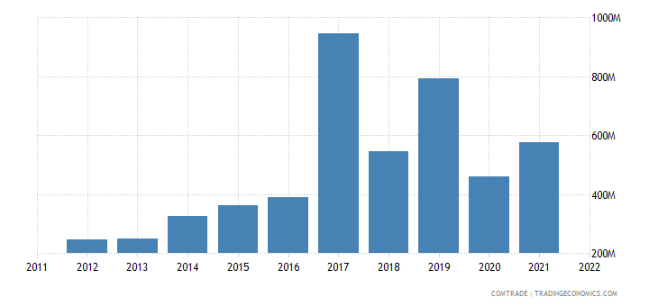 pakistan imports netherlands