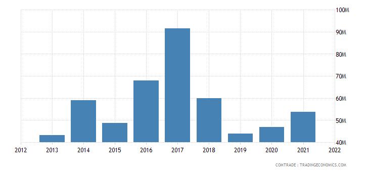 pakistan imports new zealand