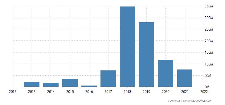 pakistan imports nigeria