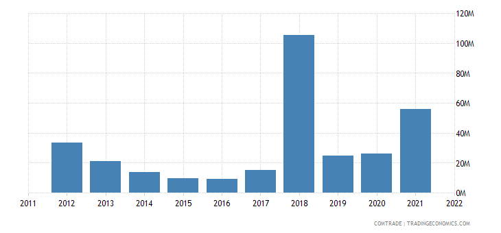 pakistan imports norway