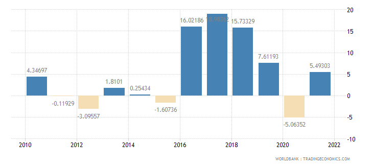 pakistan imports of goods and services annual percent growth wb data