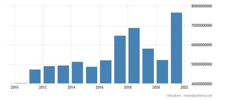 pakistan imports of goods and services bop us dollar wb data