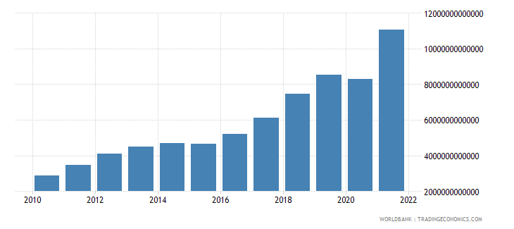 pakistan imports of goods and services current lcu wb data