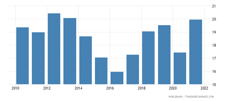 pakistan imports of goods and services percent of gdp wb data