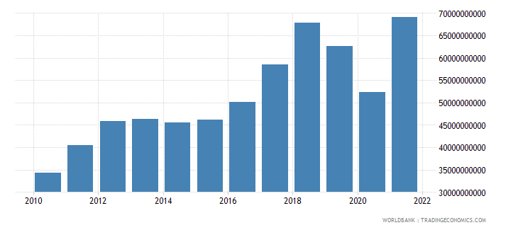 pakistan imports of goods and services us dollar wb data