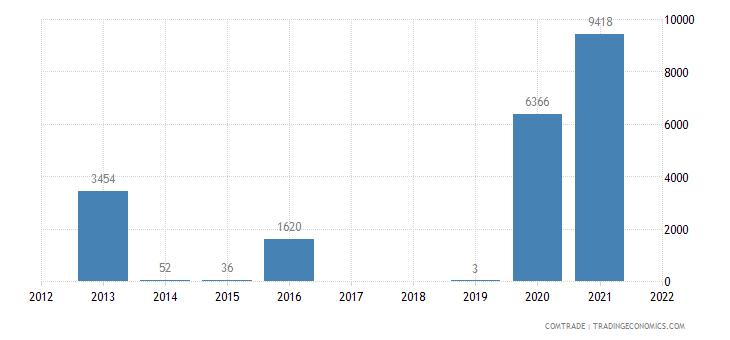 pakistan imports palau