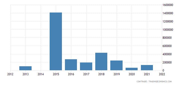 pakistan imports papua new guinea