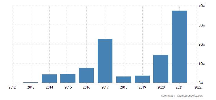 pakistan imports paraguay