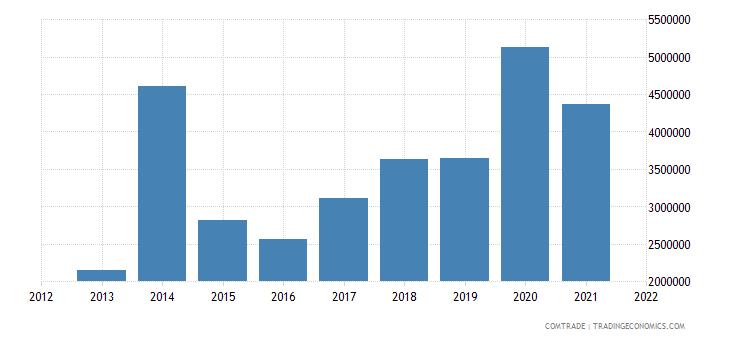 pakistan imports peru