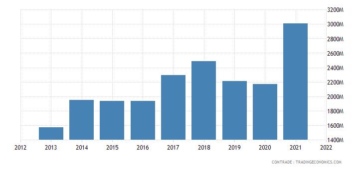pakistan imports plastics
