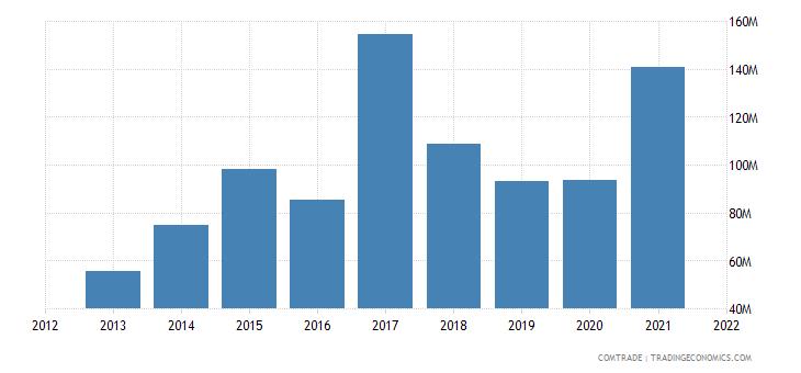 pakistan imports poland